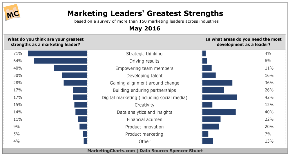 cmo-leader-strengths.png