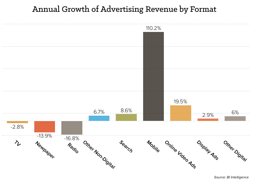 growth-ad-revenue-chart.png