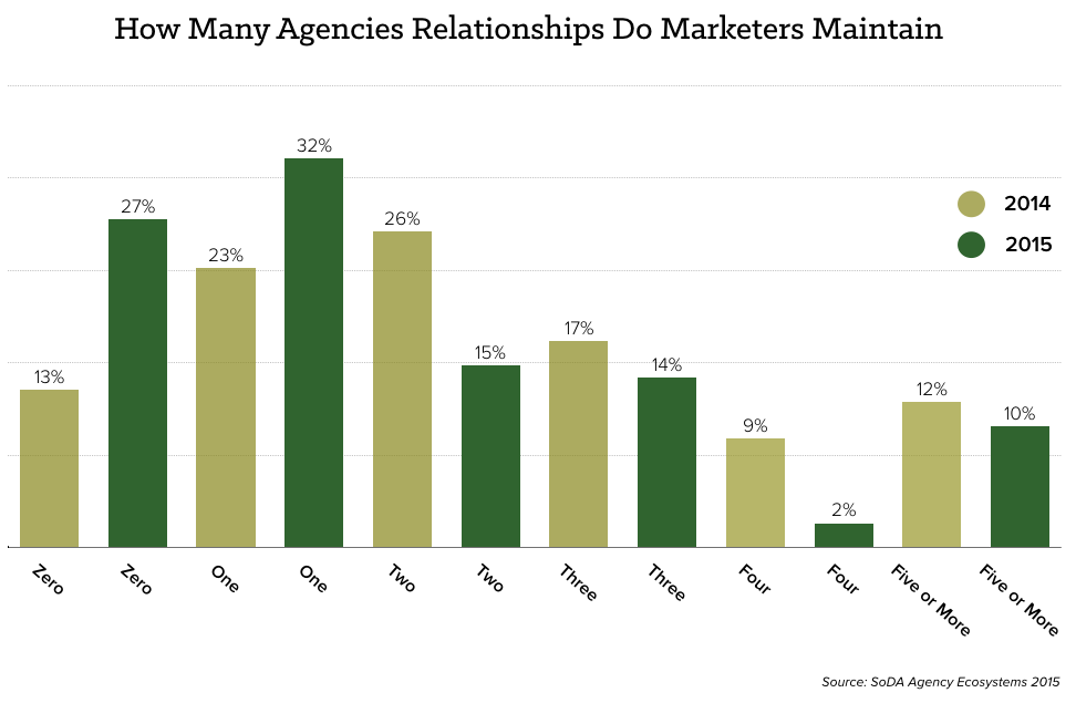 marketer-relationships-agencies-chart.png