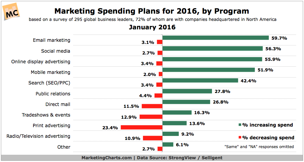 Image result for hubspot digital marketing campaign budget