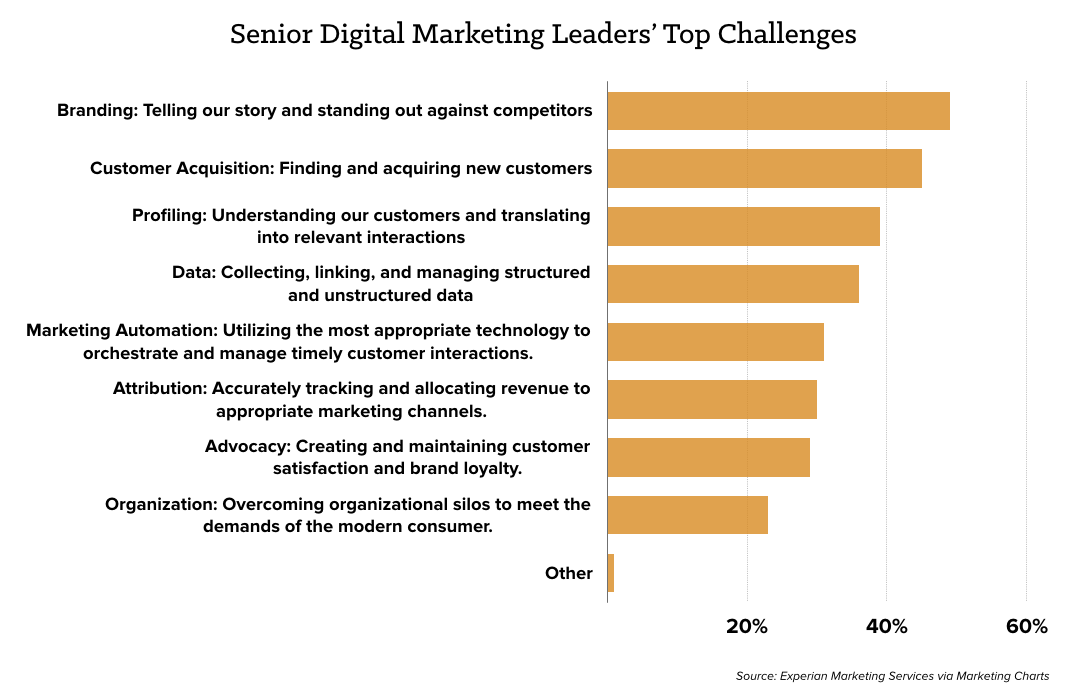 marketing-top-challenges-chart.png