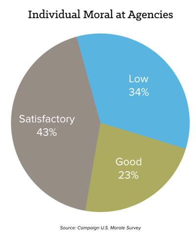 morale-agencies-chart.png