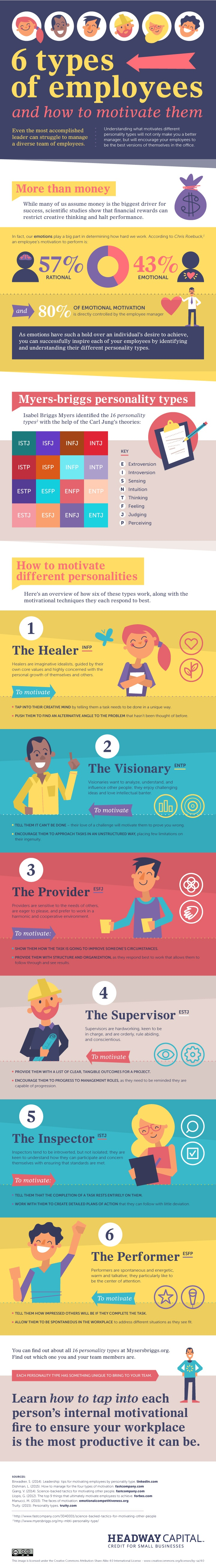How Managers Can Motivate 6 Employee Personality Types [Infographic]