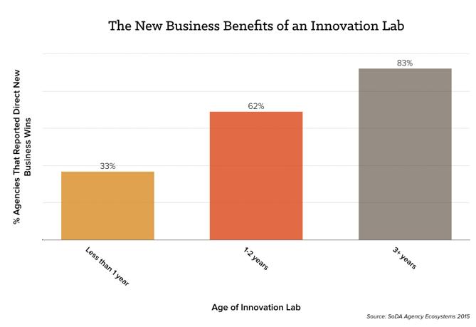 new-biz-innovation-chart.png
