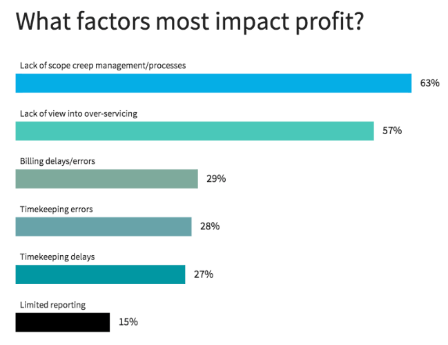 profit-impact-agency.png