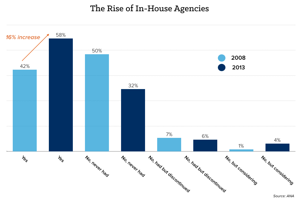 rise-in-house-agencies.png