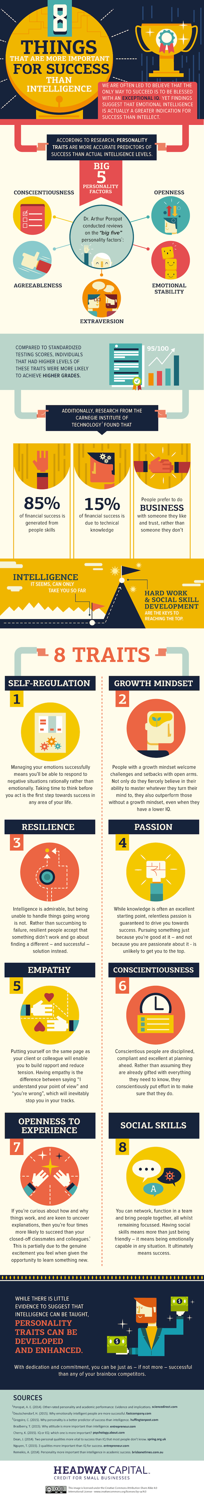 traits that are predictors for success Identification of the central traits is important as they have the power to influence  much behaviour in an individual for example to be successful.