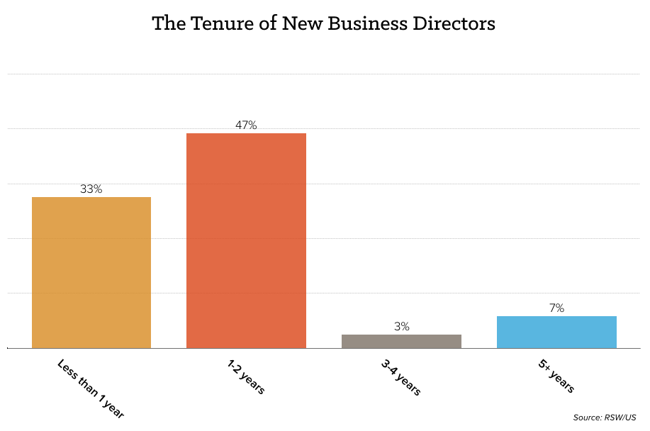 tenure-new-biz-director.png