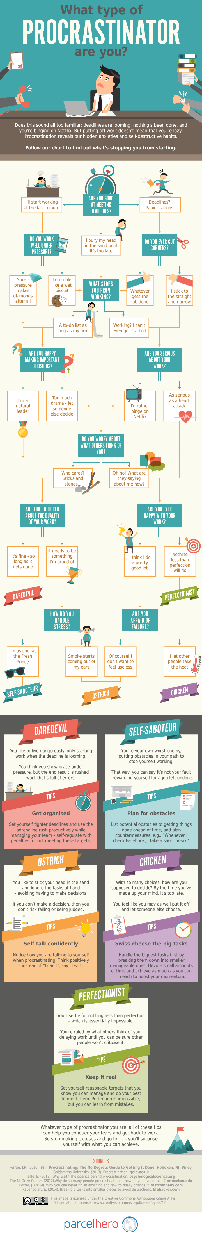 type-of-procrastinator-infographic.png