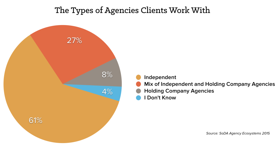 types-agencies-chart.png
