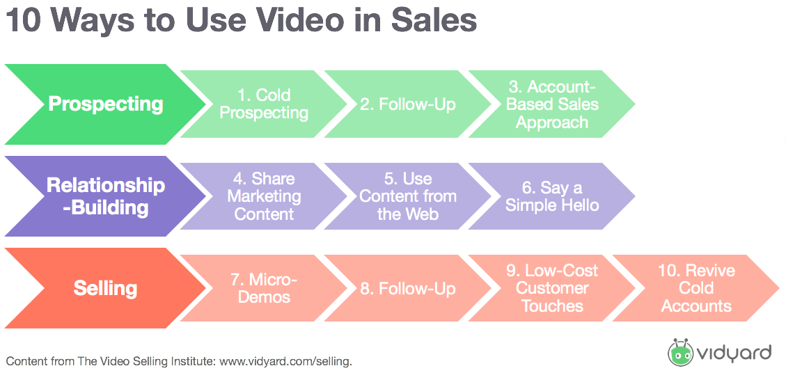 10-Ways-to-Use-Video-in-Sales-2.png