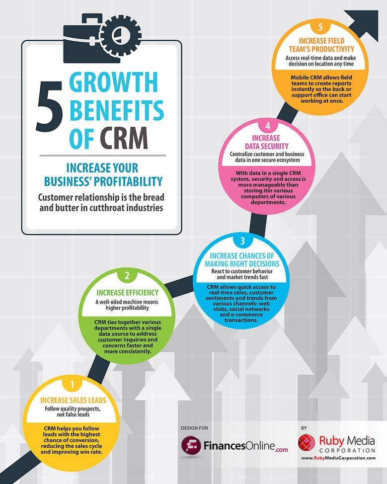 5 Ways A Crm System Can Stimulate Your Business Growth