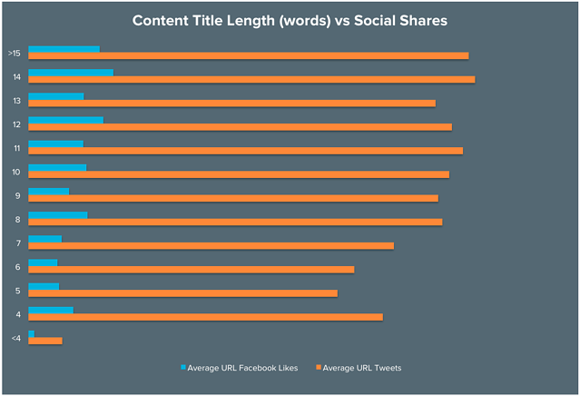 BLOG_Content_Title_Length_words_vs_Social_Shares_updated