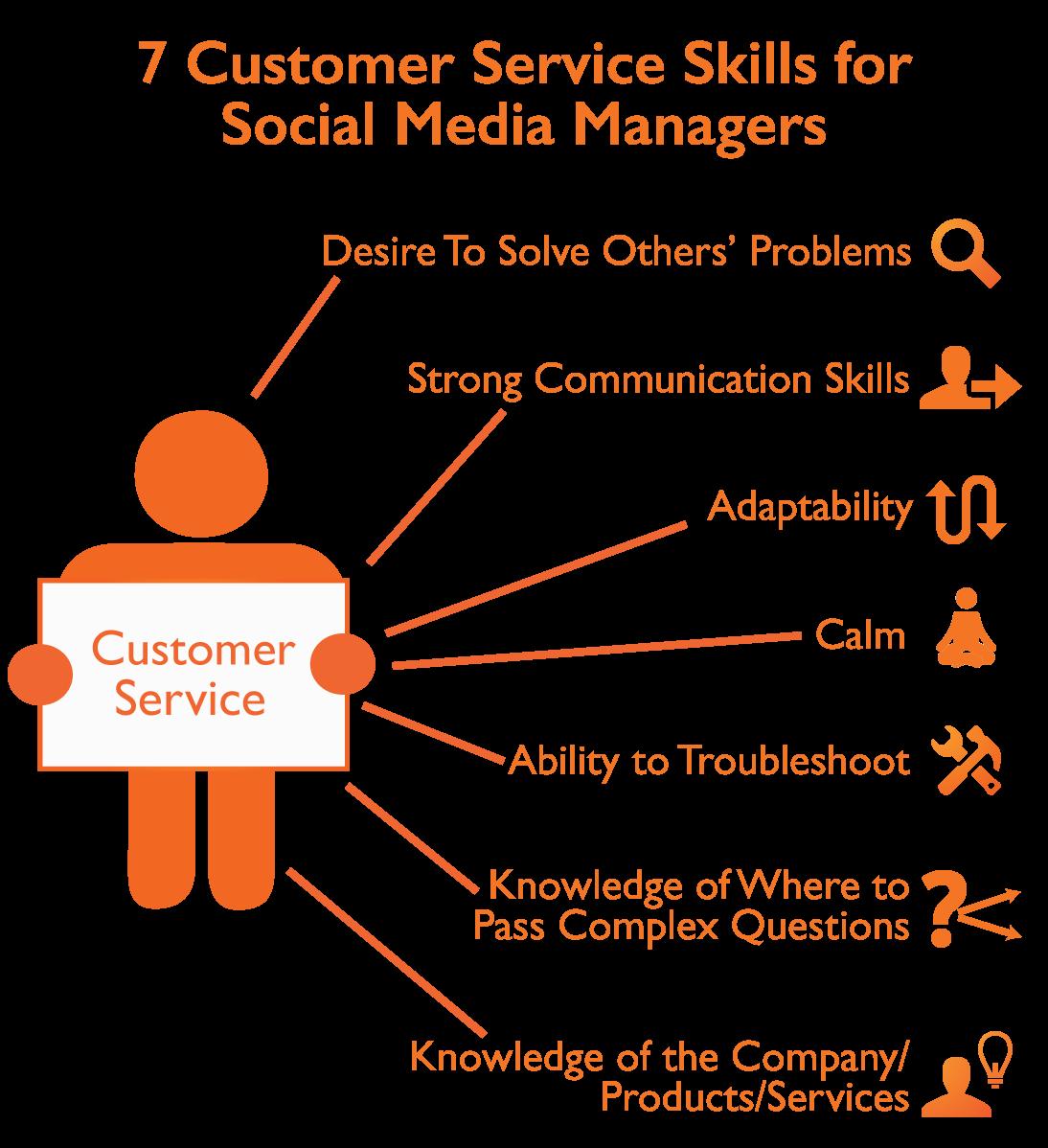 description of customer service skills