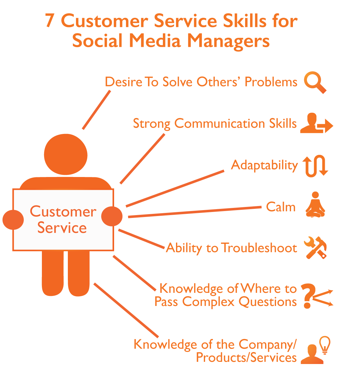 skills you need for customer service