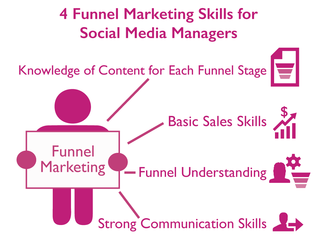 Funnel-Marketing-Manager.png