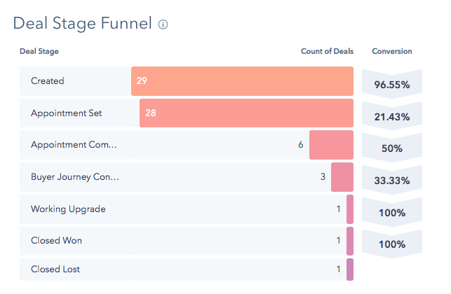 deal stage funnel for sales pipeline