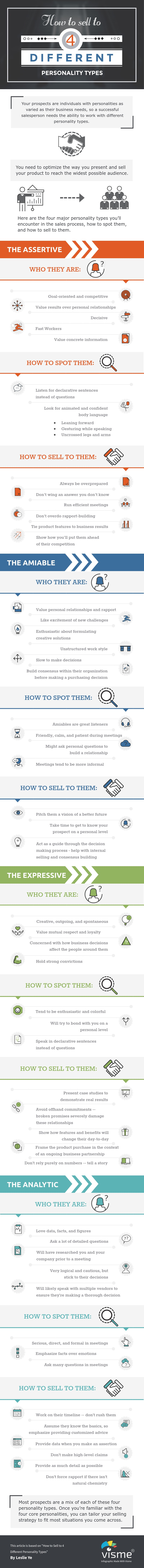 How to sell to the four main types of buyers