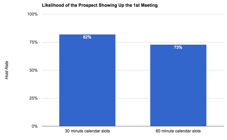 Likelihood-of-the-prospect-showing-up-the-1st-meeting-1-1024x633.png