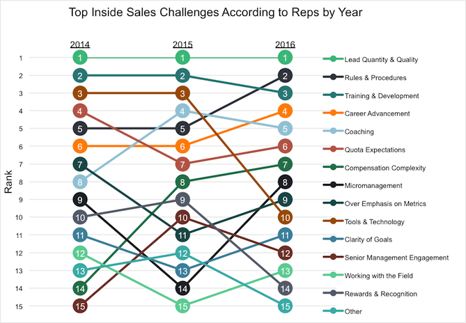 Reps-Biggest-Challenges-by-Year.png