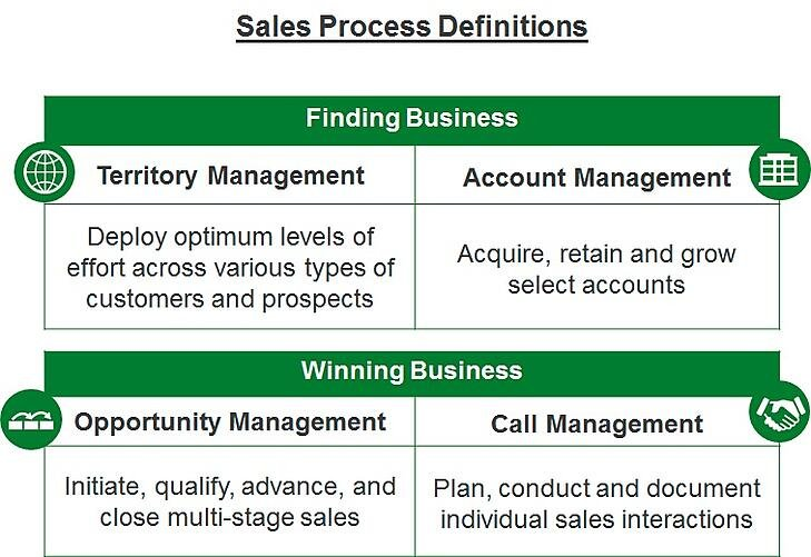 Sales Process Definitions.jpg