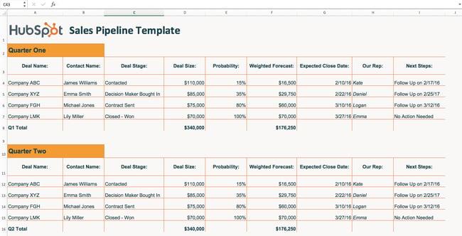 HubSpot sales pipeline template