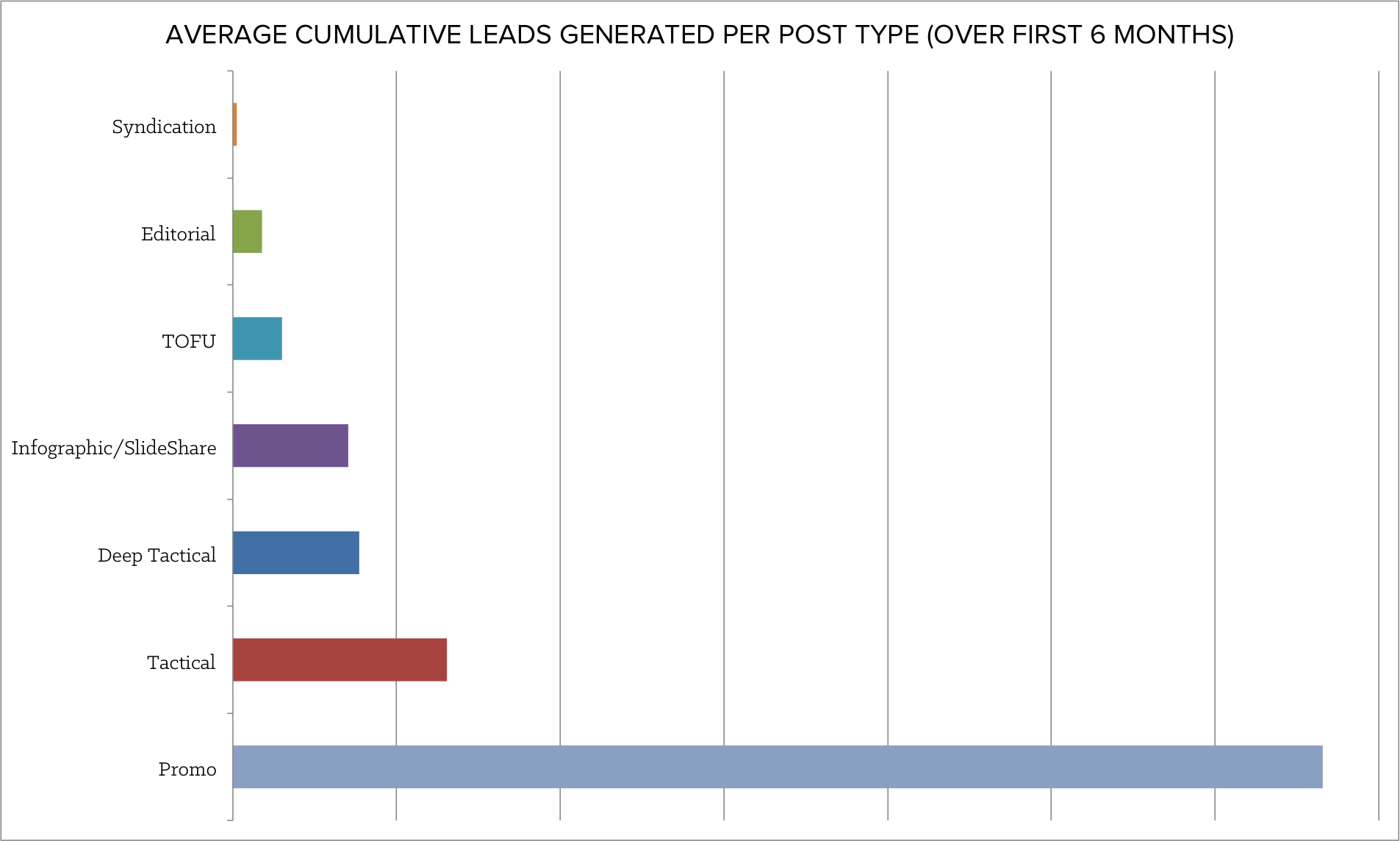 average_cumulative_leads.png