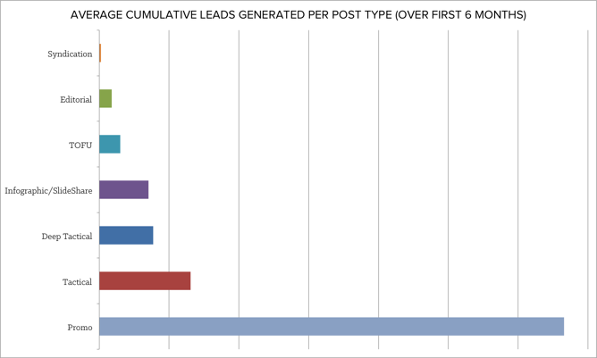 average_cumulative_leads.png