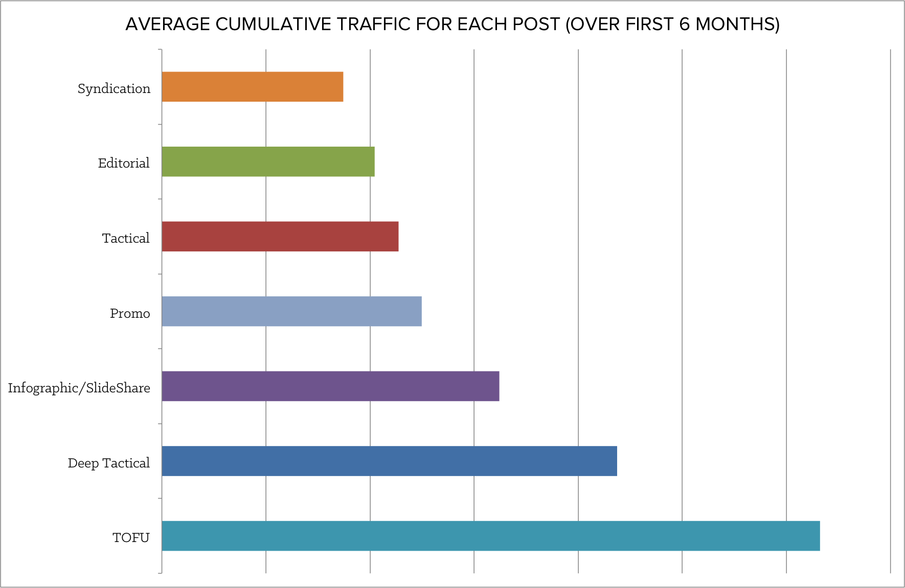 average_cumulative_traffic-1