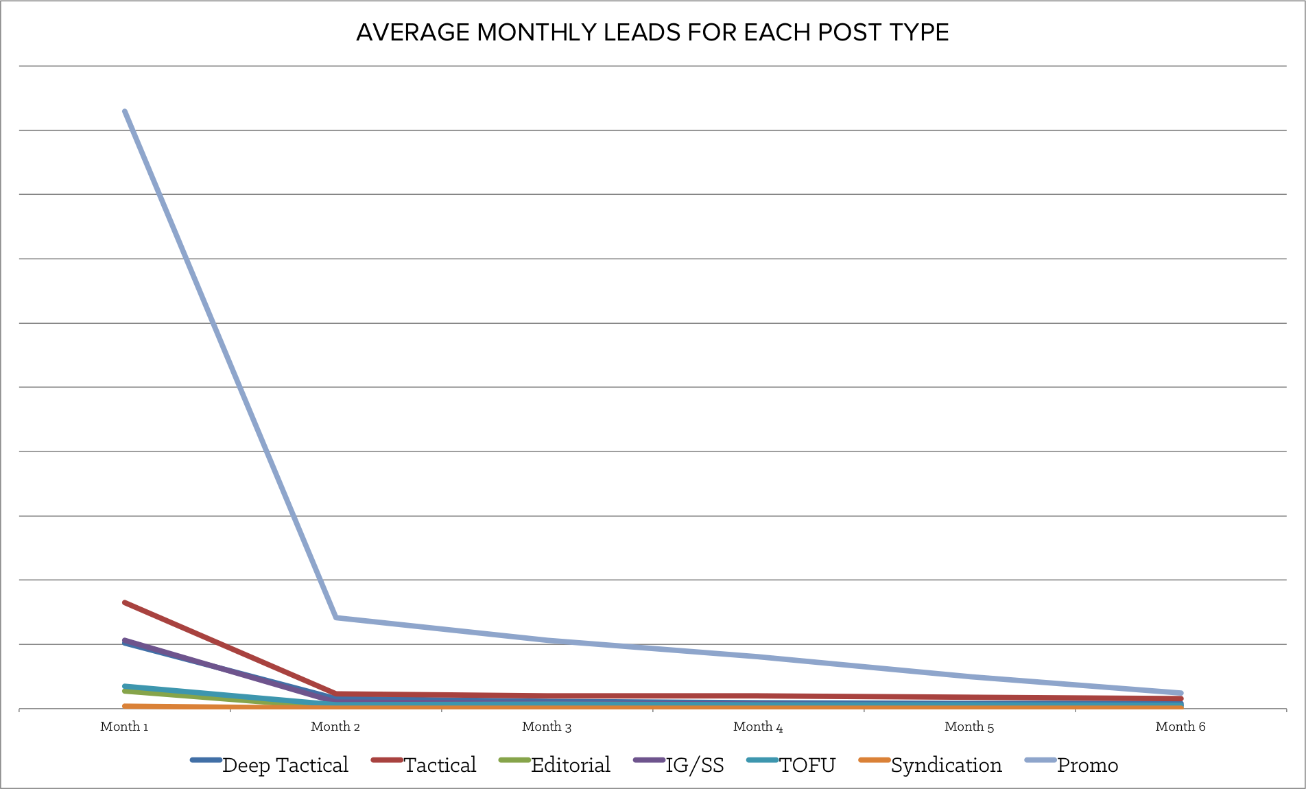 average_monthly_leads_for_each_post_type-1.png