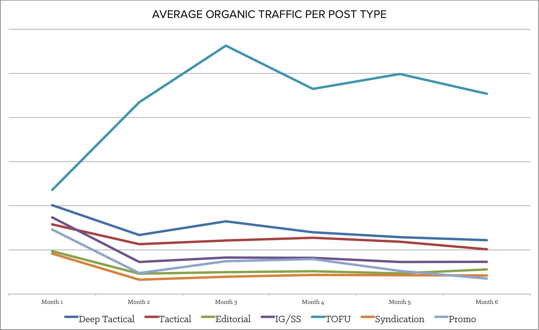 average_organic_traffic.png