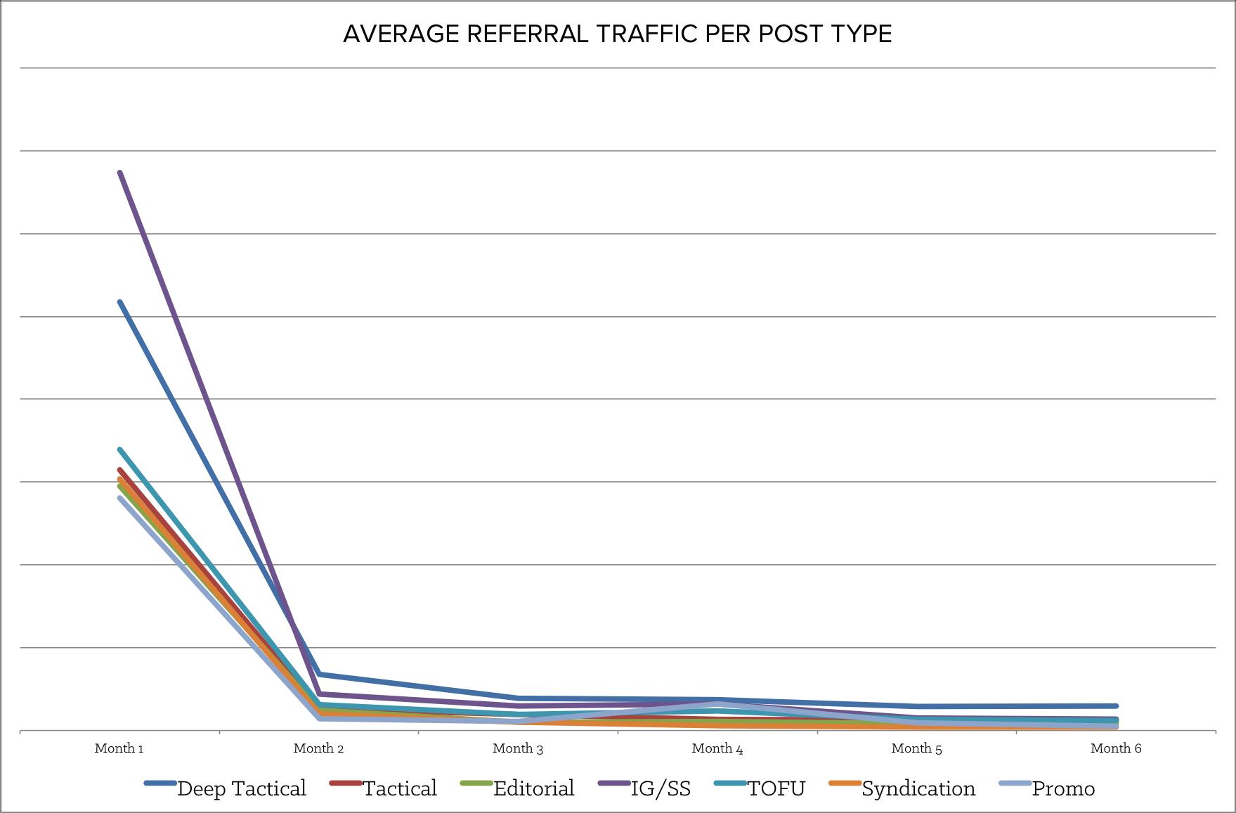 average_referral_traffic.png