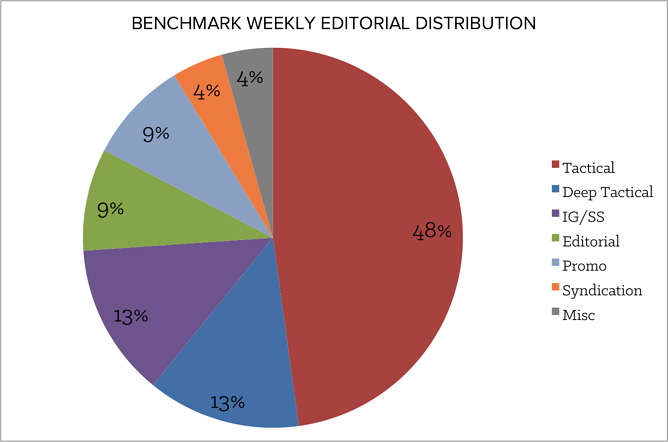 benchmark_weekly_editorial_distribution.png