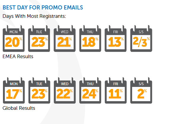 best_promo_days_emails.png