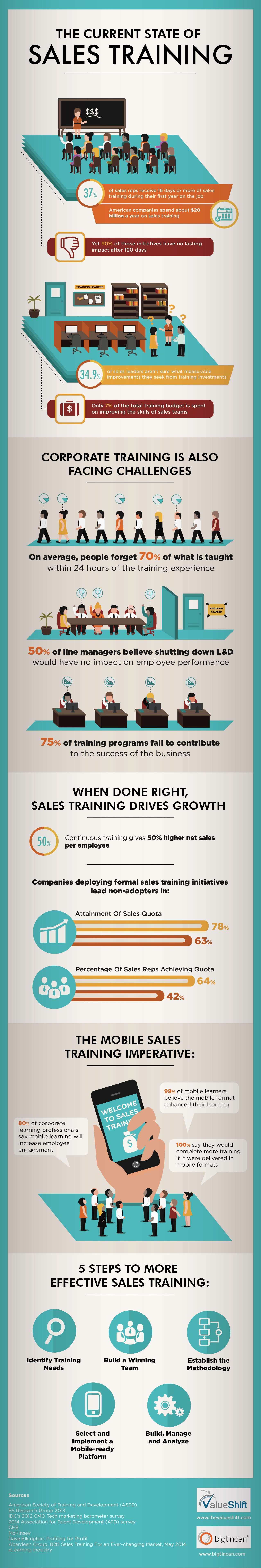 bigtincan-Infographic-State-of-Sales-Training-4-15.jpg