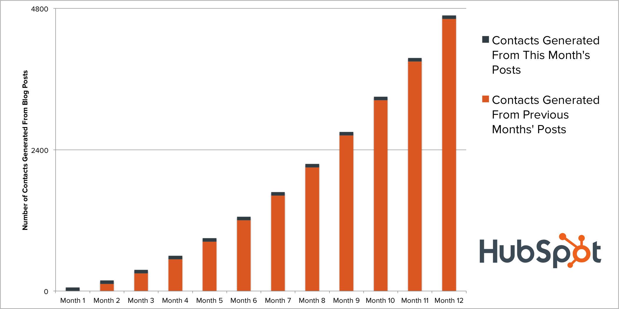 blogging_compounding_returns.jpg