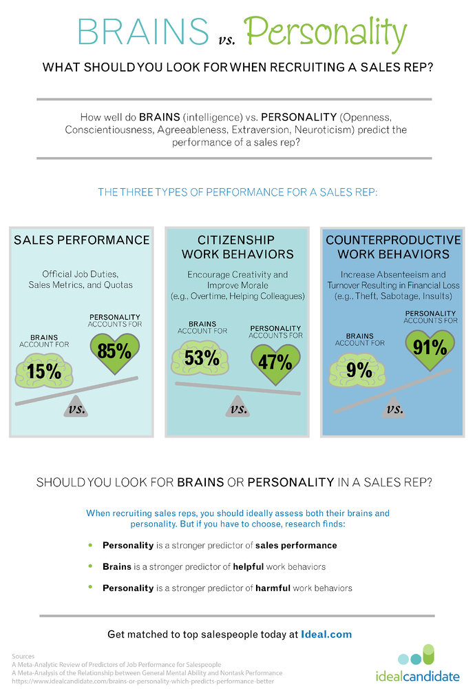 brains_vs_Personality_when_recruiting_sales_reps.png