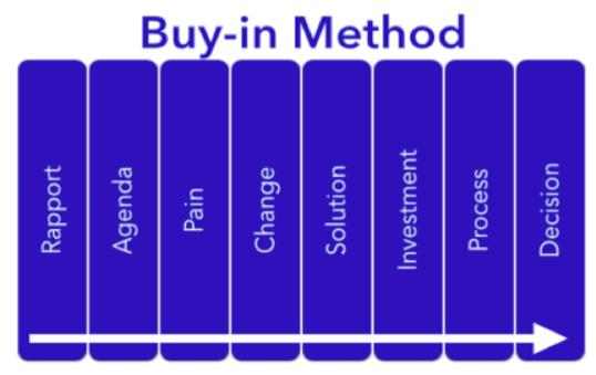 buy-in-method-618480-edited.png