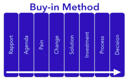 buy-in-method-618480-edited.png
