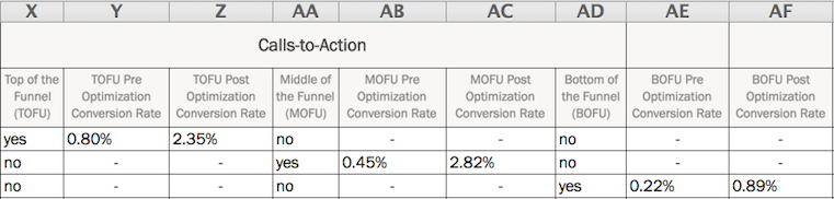 Calls To Action.png. Once You Finalize Your SEO Plans ...