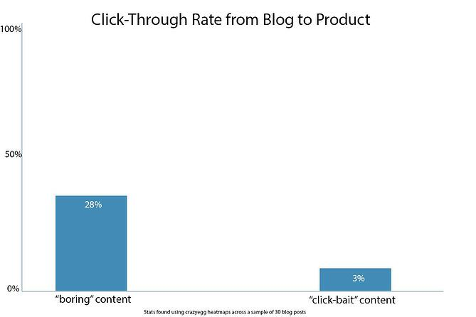 clickthrough_rate_to_product.jpg