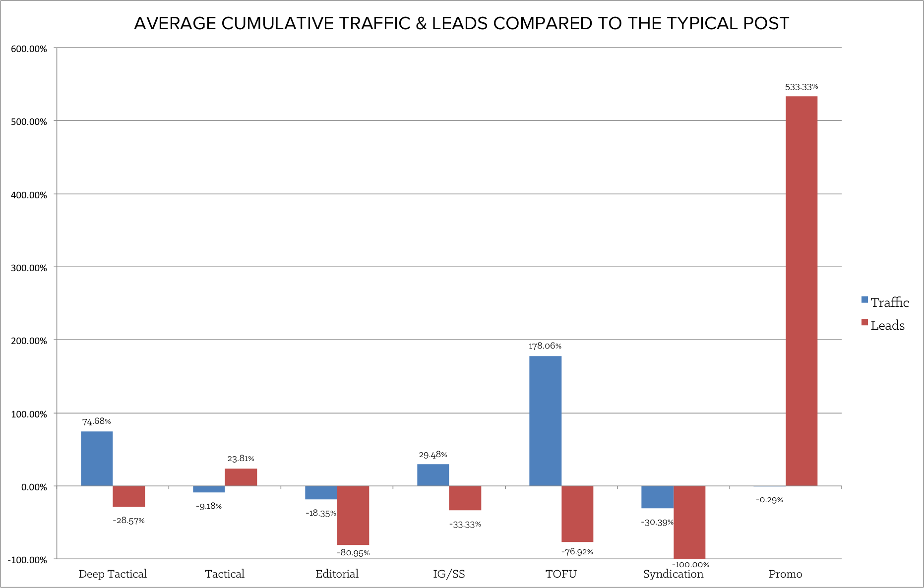 comparing_traffic_and_leads_to_typical_post-1.png