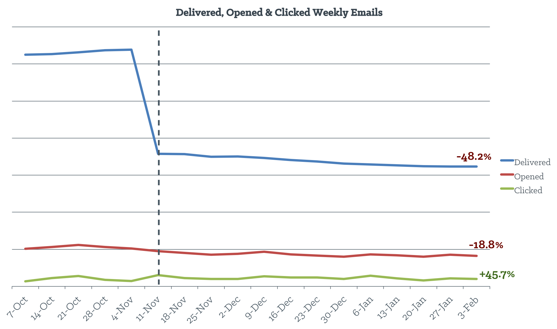 delivered_opened_clicked_weekly_emails.png