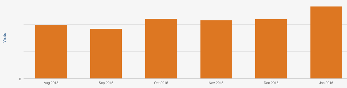 email_newsletter_traffic.png