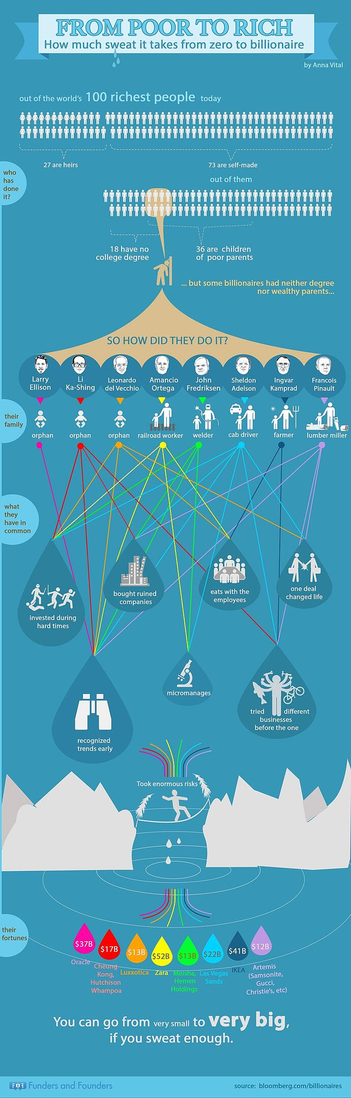 from-poor-to-rich-billionare-infographic.jpg