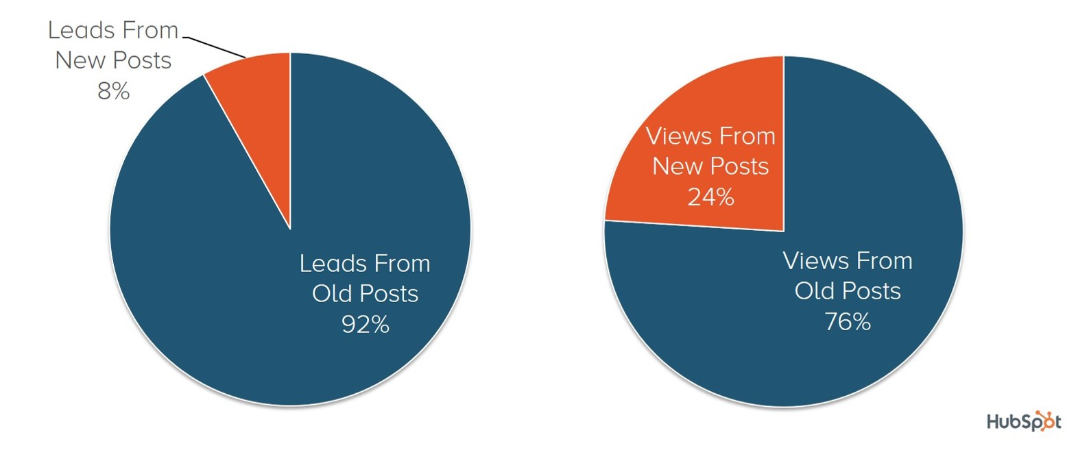 old posts leads traffic