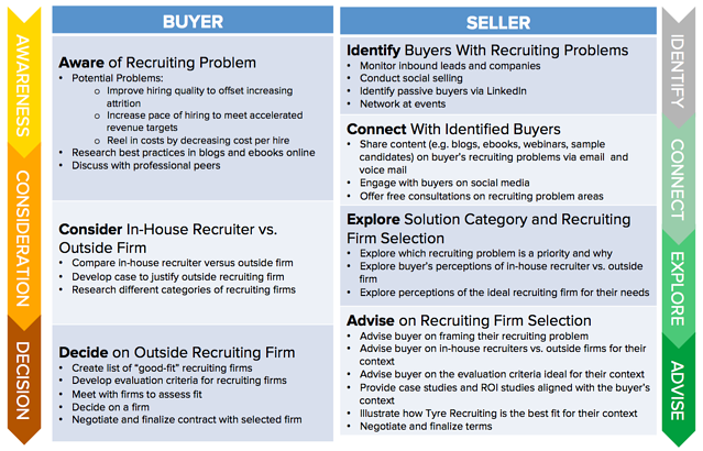 Inbound Sales: How to Sell the Way Prospects Buy