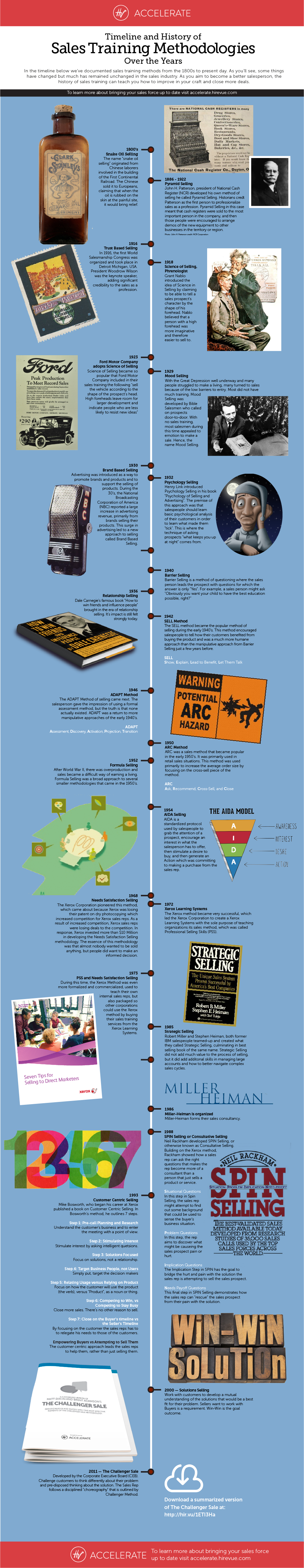 Making legal history approaches and methodologies ebook array a history of 21 sales methodologies infographic rh blog hubspot com fandeluxe
