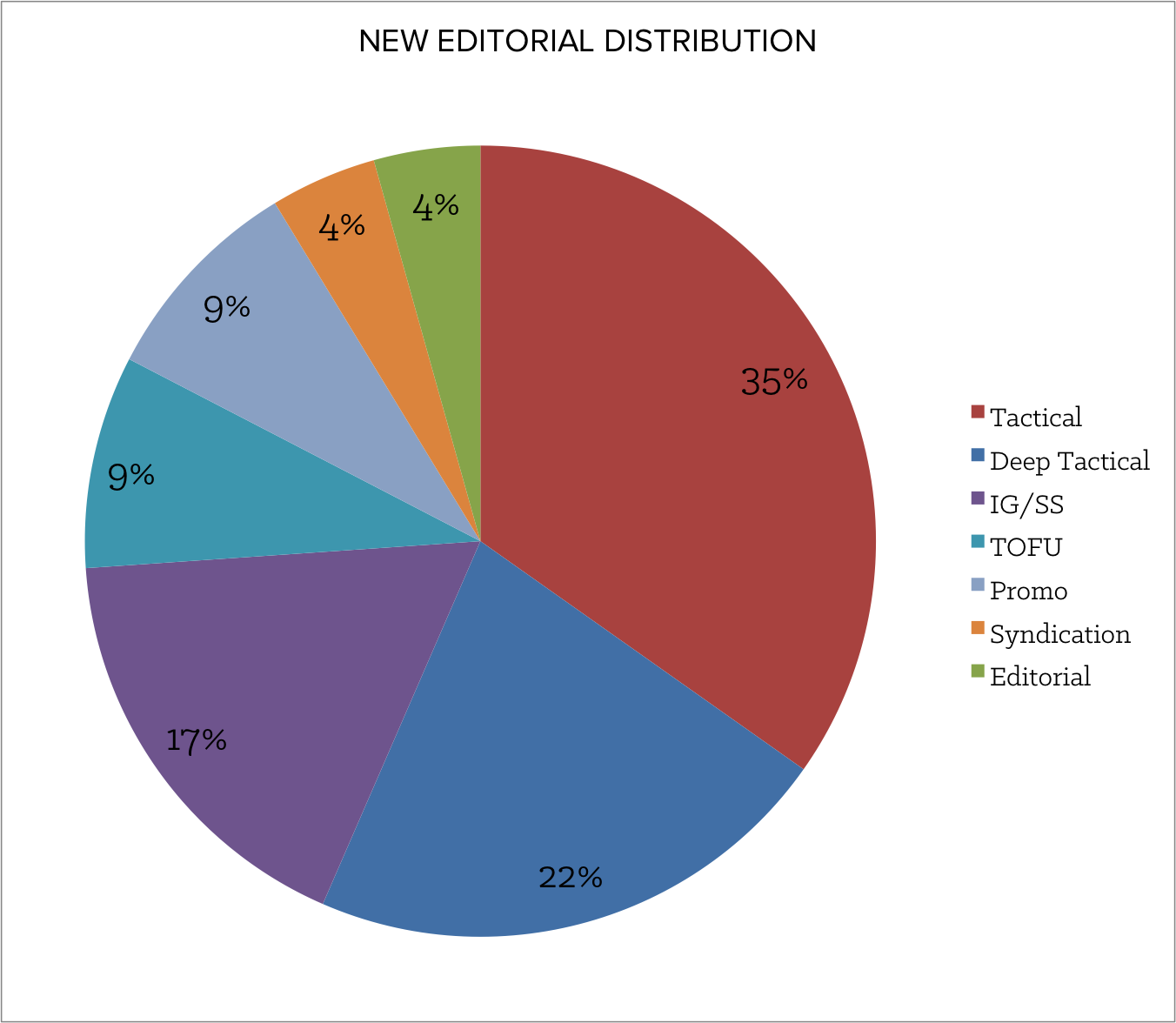 new_editorial_distribution.png