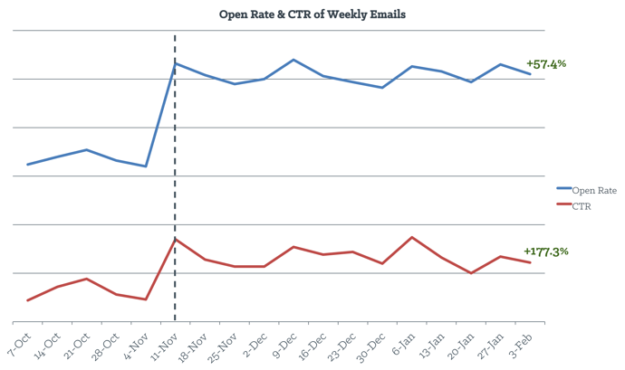 open_rate_and_ctr_of_weekly_emails-1.png